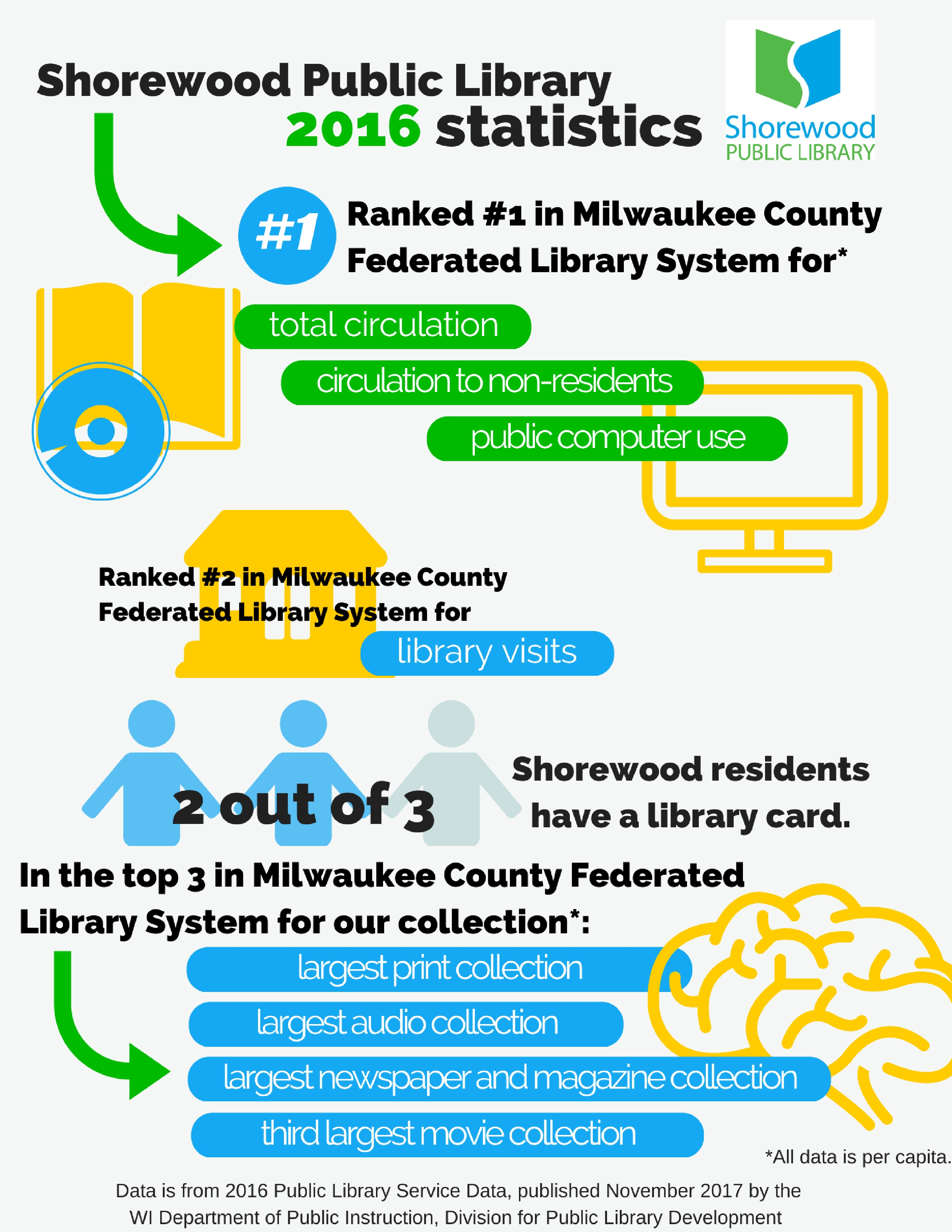 Flyer displaying the Shorewood Public Library 2016 Statistics. Ranked #1 in Milwaukee Federated Library System for