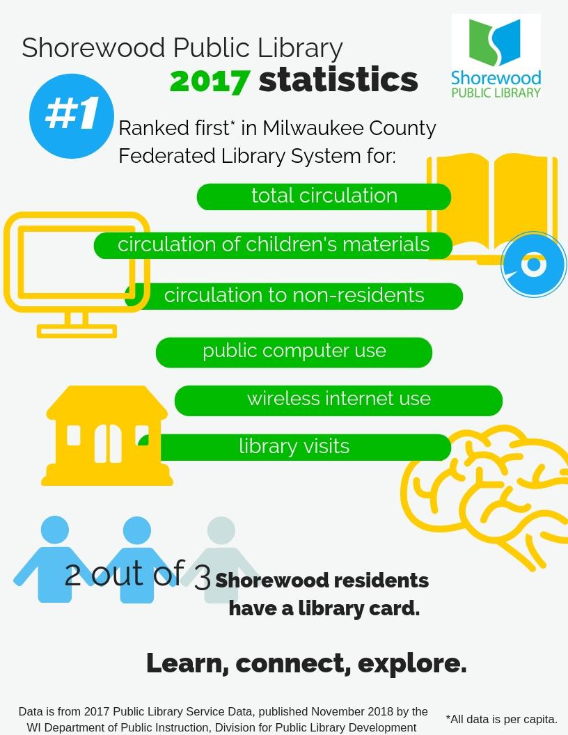 Library Statistics · Shorewood